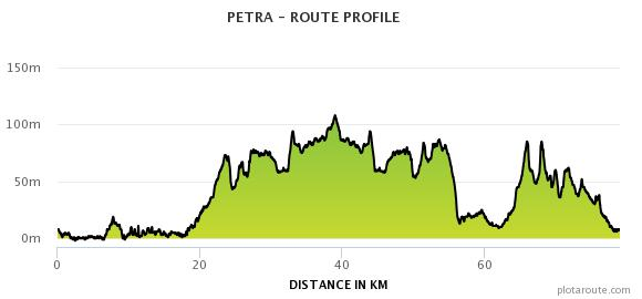 Route profile from Puerto Pollenca to Petra