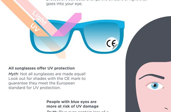 Infographic: myths and truths of sun protection