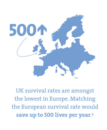 uk survival rates