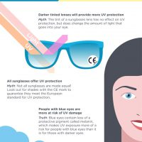 Know how to protect your eyes from harmful UV rays: Myths and truths of sun protection
