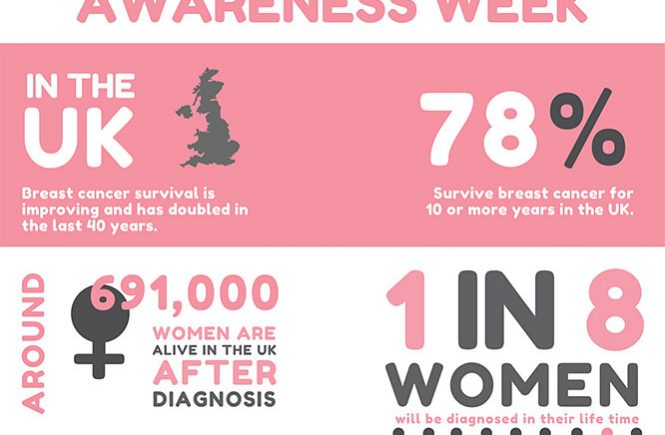 breast cancer awareness: stats and lifestyle changes