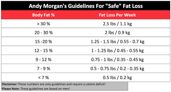 safe fat loss guidelines